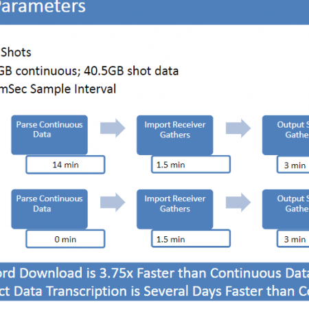 Data Retrieval & Transcription