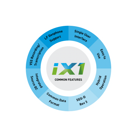 iX1 At A Glance